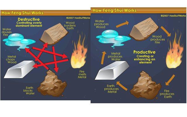 Los cinco elementos energ ticos - Elemento tierra feng shui ...